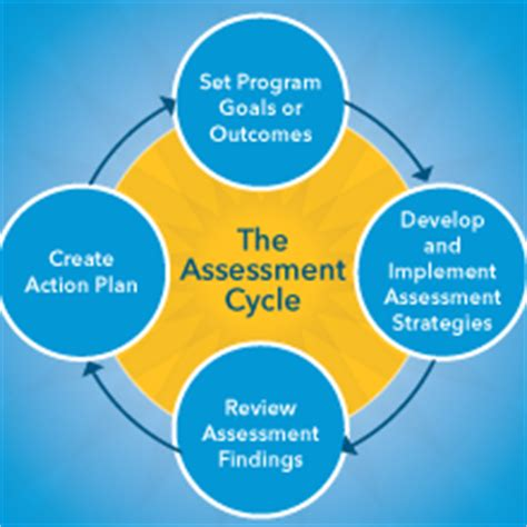 Assessment and Rating Centre Support s Step - By - Step Guide to